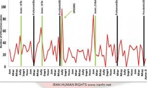 Trend delle esecuzioni in Iran