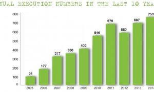 Esecuzioni negli ultimi 10 anni